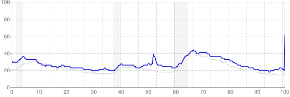 Mississippi monthly unemployment rate chart from 1990 to April 2020